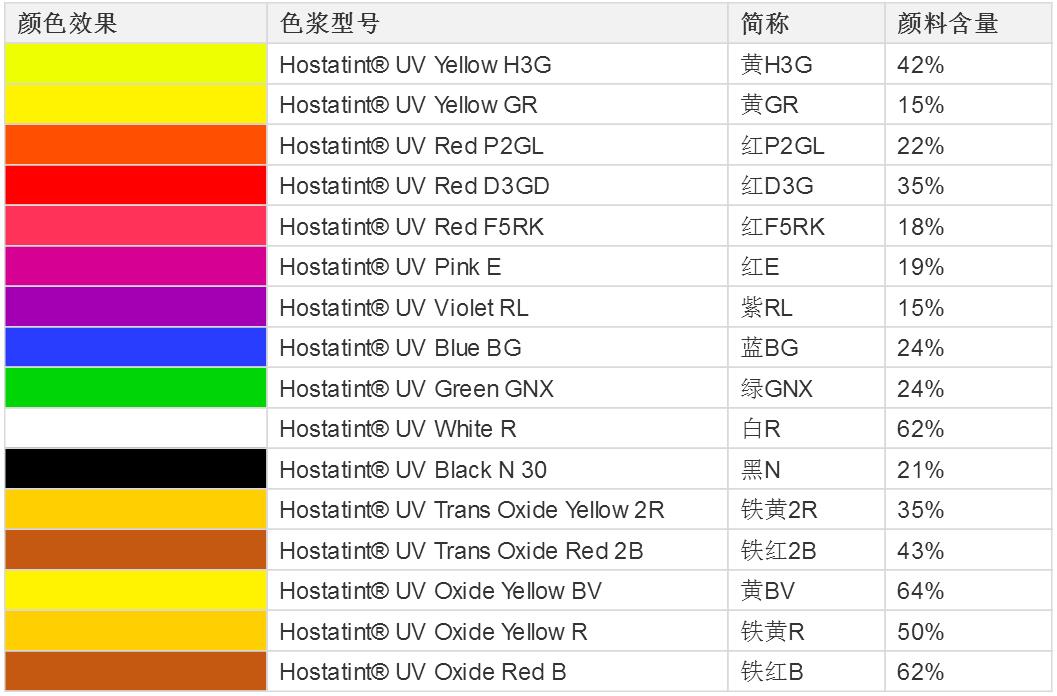 科莱恩Hostatint UV色浆铁黄R